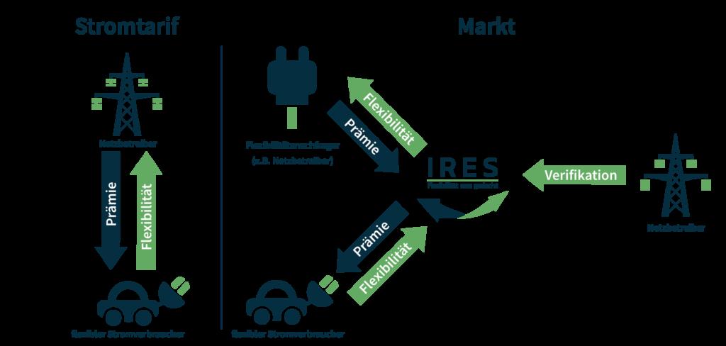 Ein Markt öffnet den Konsum für Flexibilität für weiter Akteure während ein Netzbetreiber immer noch stabilisierend eingreifen kann, sollte ein Trade die Netzsicherheit gefährden.
